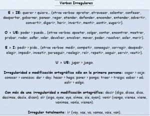 spanyol jelen idő tőhangváltó igék