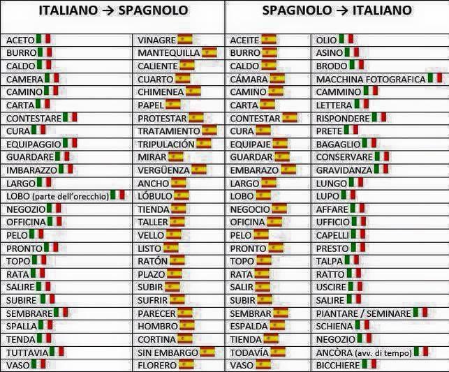 hamis barátok - olasz-spanyol