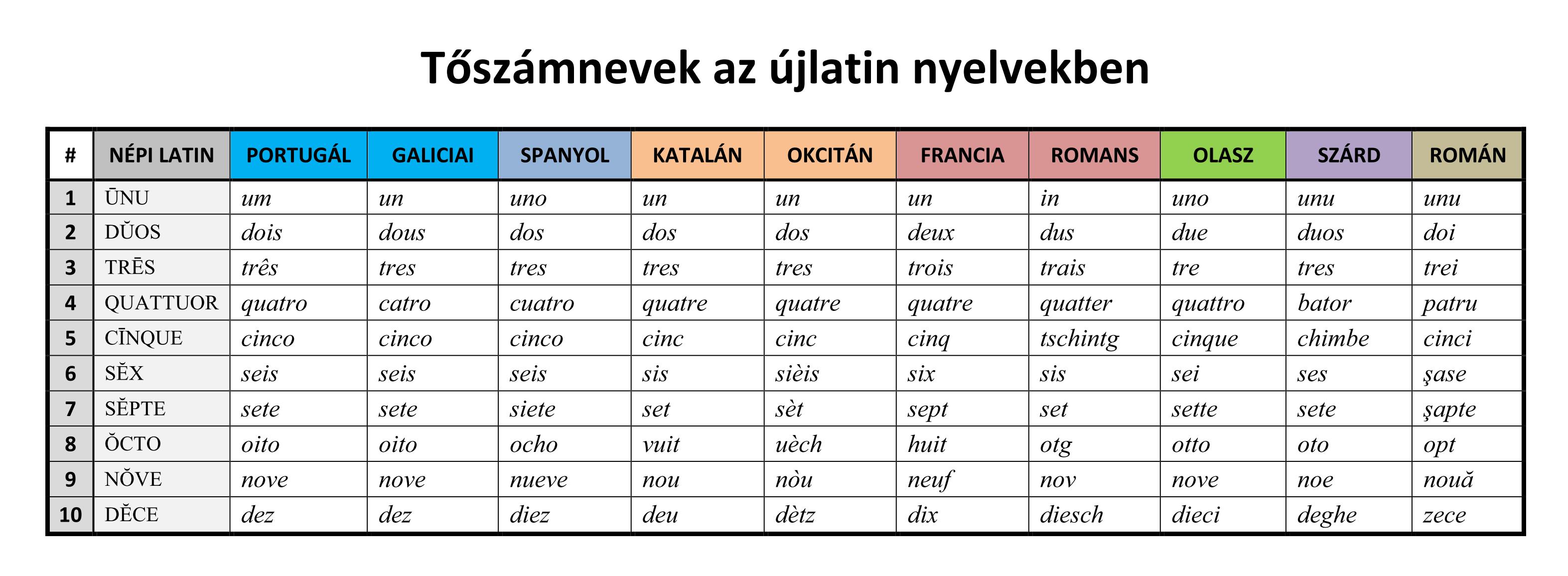 Számok az újlatin nyelvekben
