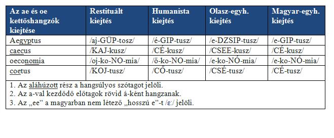A latin ae és oe kettőshangzók kiejtése