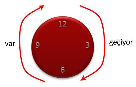 Az idő kifejezése a törökben