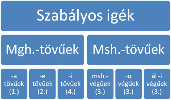 latin ige - a főnévi igenév a latinban